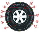 Popis pneumatík